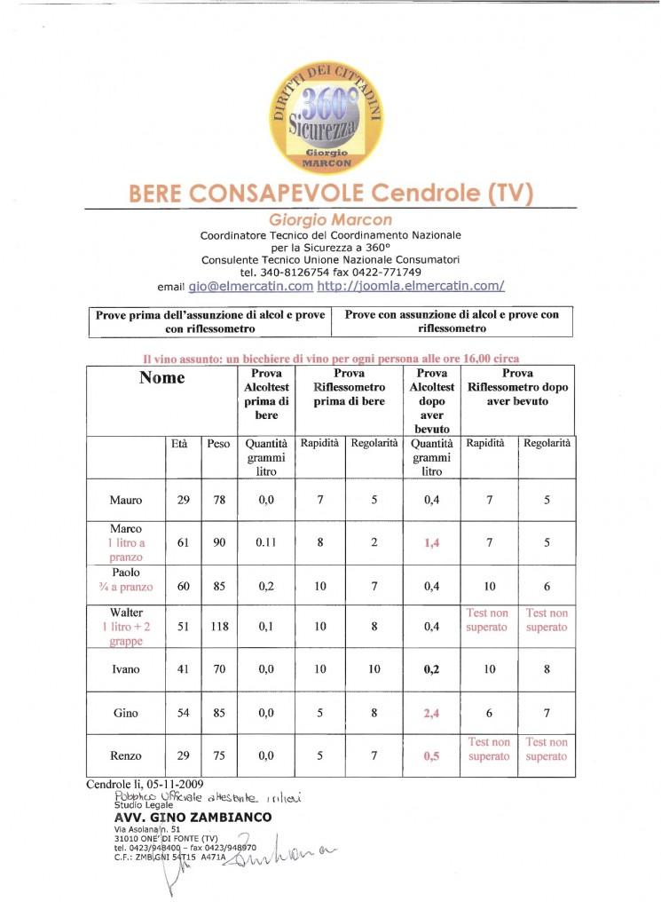 Bere Consapevole – Cendrole (TV)